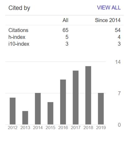 2019 citations (2)
